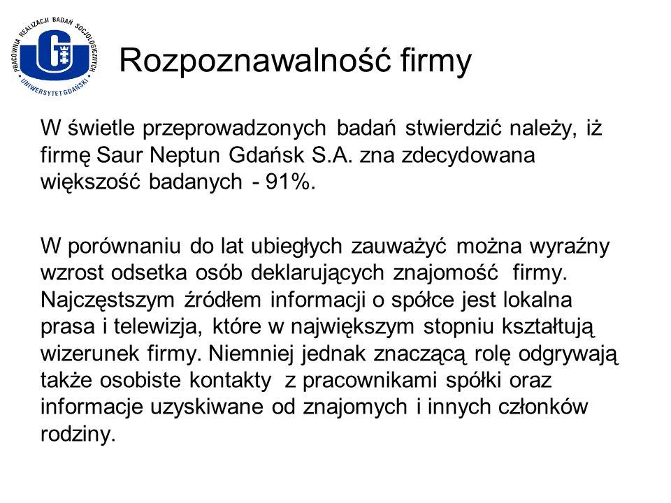Rozpoznawalność firmy W świetle przeprowadzonych badań stwierdzić należy, iż firmę Saur Neptun Gdańsk S.A. zna zdecydowana większość badanych - 91%. W