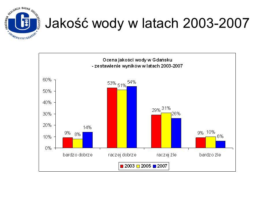 Jakość wody w latach 2003-2007