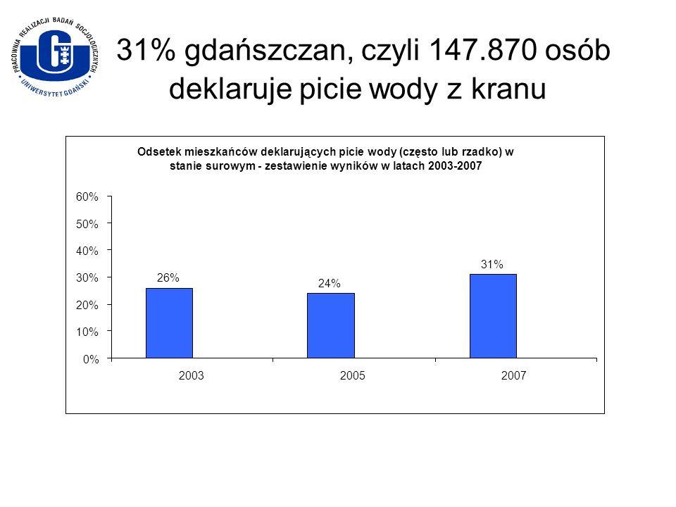 31% gdańszczan, czyli 147.870 osób deklaruje picie wody z kranu Odsetek mieszkańców deklarujących picie wody (często lub rzadko) w stanie surowym - ze