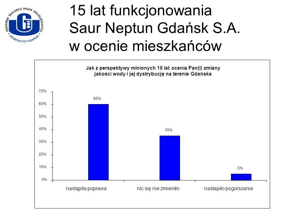 15 lat funkcjonowania Saur Neptun Gdańsk S.A. w ocenie mieszkańców Jak z perspektywy minionych 15 lat ocenia Pan(i) zmiany jakości wody i jej dystrybu
