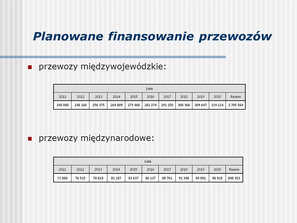 Planowane finansowanie przewozów przewozy międzywojewódzkie: przewozy międzynarodowe: