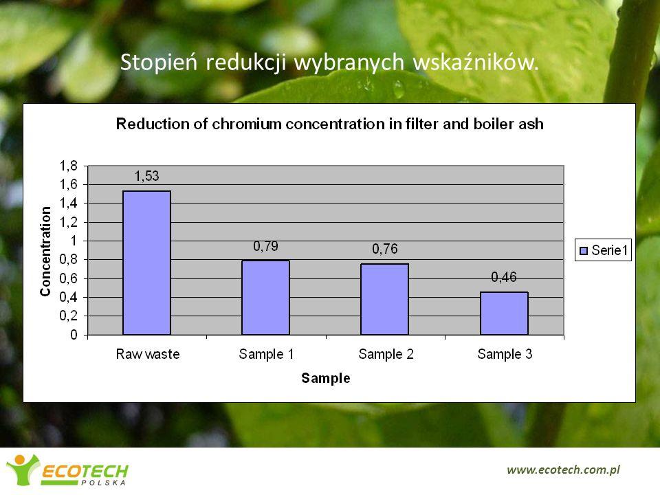 Stopień redukcji wybranych wskaźników 6 www.ecotech.com.pl