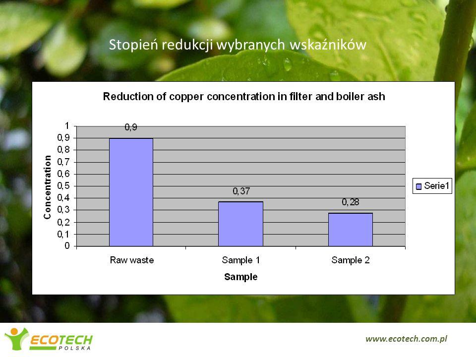 Stopień redukcji wybranych wskaźników www.ecotech.com.pl