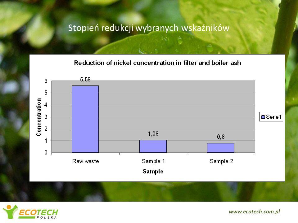 Stopień redukcji wybranych wskaźników 8 www.ecotech.com.pl