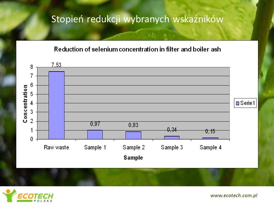 Stopień redukcji wybranych wskaźników 10 www.ecotech.com.pl