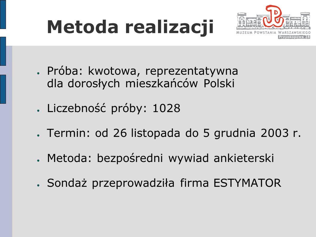 Wiedza Polaków o Powstaniu Warszawskim Prawie wszyscy Polacy – 96,8% - słyszeli o Powstaniu Warszawskim Powstanie kojarzone jest głównie z II wojną światową oraz walką o niepodległość