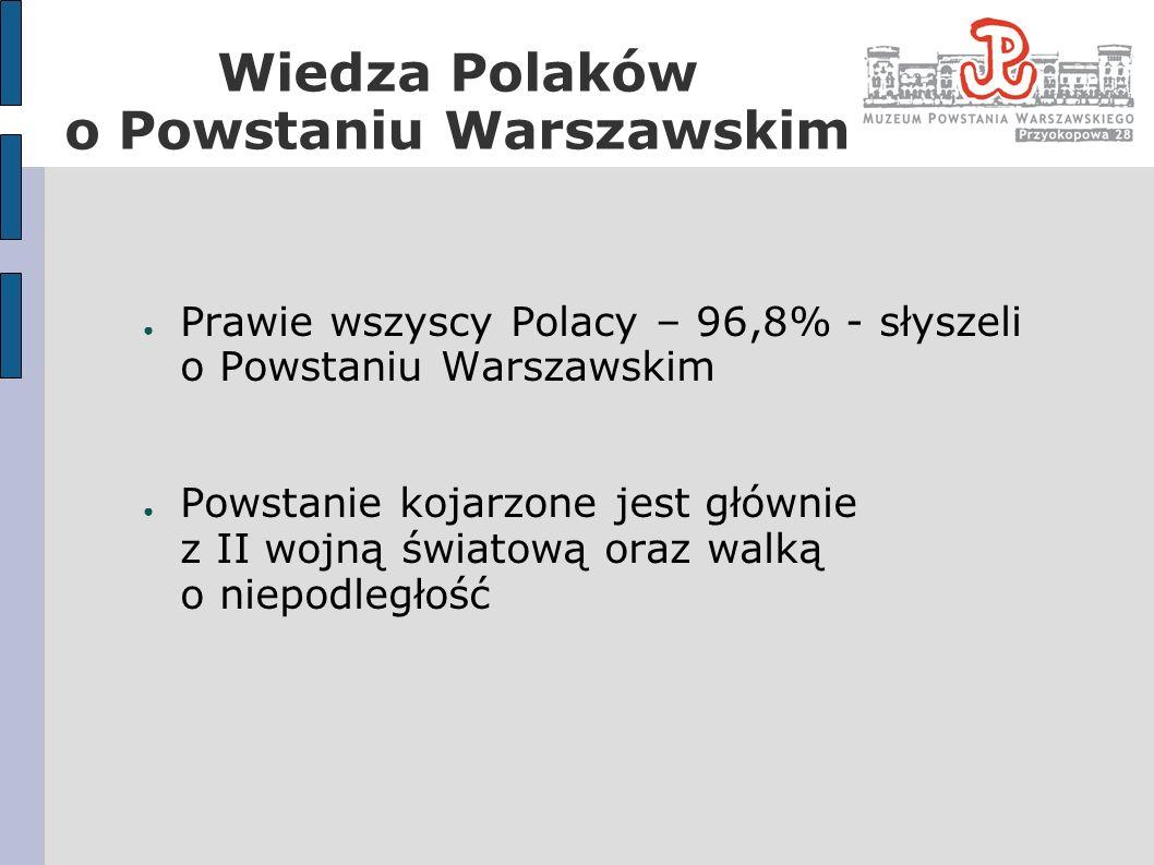Ponad połowa Polaków (53%) zna symbol Powstania Warszawskiego oraz datę jego wybuchu Prawie 68% badanych nie potrafiła wymienić żadnego dowódcy Powstania Warszawskiego Większośc Polaków poprawnie określiło strony konfliktu (77%) oraz wiedziało, że zakończył się on militarną klęską powstańców (95%) Wiedza Polaków o Powstaniu Warszawskim