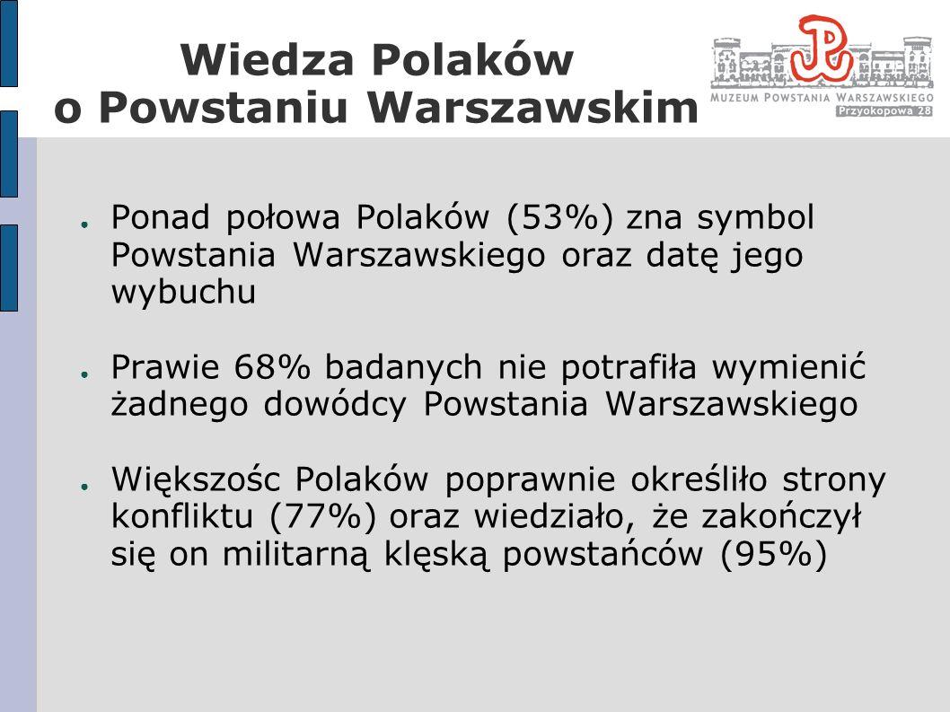 Opinia Polaków na temat skutków i słuszności decyzji o wybuchu Powstania 71% badanych twierdzi, że decyzja o wybuchu Powstania Warszawskiego była słuszna Najbardziej przekonane o słuszności tej decyzji są osoby najmłodsze (do 30 roku życia) i najstarsze (powyżej 60 roku życia) 69% Polaków twierdzi, że Powstanie miało wpływ na dalszy bieg historii Polski, a 48% uważa, że był to wpływ pozytywny