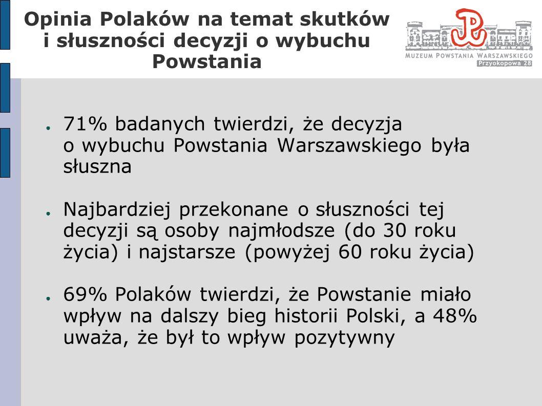 Opinia Polaków na temat skutków i słuszności decyzji o wybuchu Powstania 71% badanych twierdzi, że decyzja o wybuchu Powstania Warszawskiego była słus