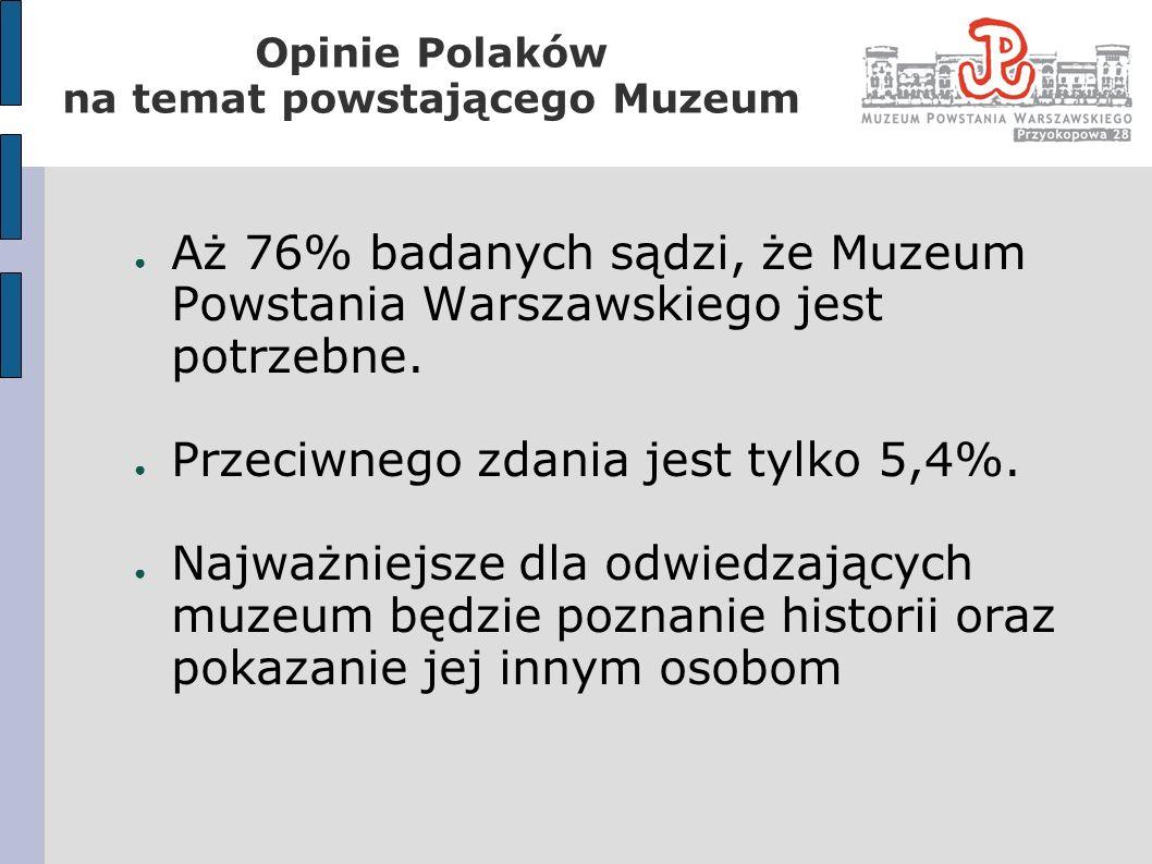 Aż 76% badanych sądzi, że Muzeum Powstania Warszawskiego jest potrzebne. Przeciwnego zdania jest tylko 5,4%. Najważniejsze dla odwiedzających muzeum b