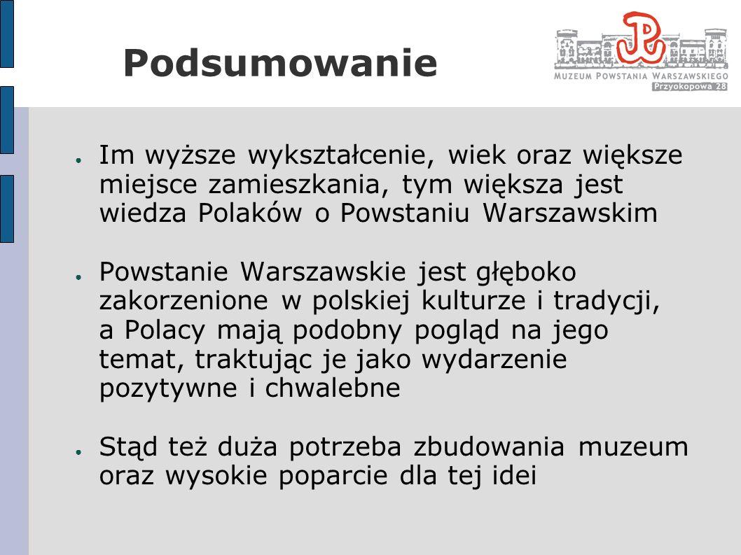 Podsumowanie Im wyższe wykształcenie, wiek oraz większe miejsce zamieszkania, tym większa jest wiedza Polaków o Powstaniu Warszawskim Powstanie Warsza