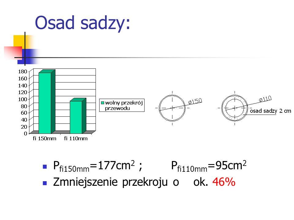 Osad sadzy: P fi150mm =177cm 2 ; P fi110mm =95cm 2 Zmniejszenie przekroju o ok. 46%