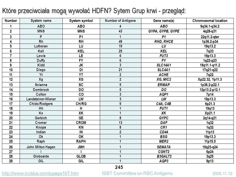 Które przeciwciała mogą wywołać HDFN.