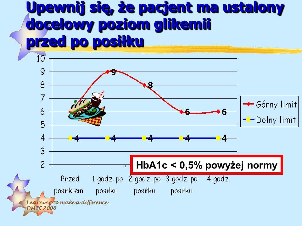 Learning to make a difference. DMTC 2008 Upewnij się, że pacjent ma ustalony docelowy poziom glikemii przed po posiłku HbA1c < 0,5% powyżej normy