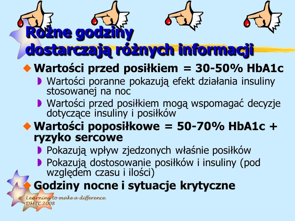 Learning to make a difference. DMTC 2008 Różne godziny dostarczają różnych informacji uWartości przed posiłkiem = 30-50% HbA1c wWartości poranne pokaz