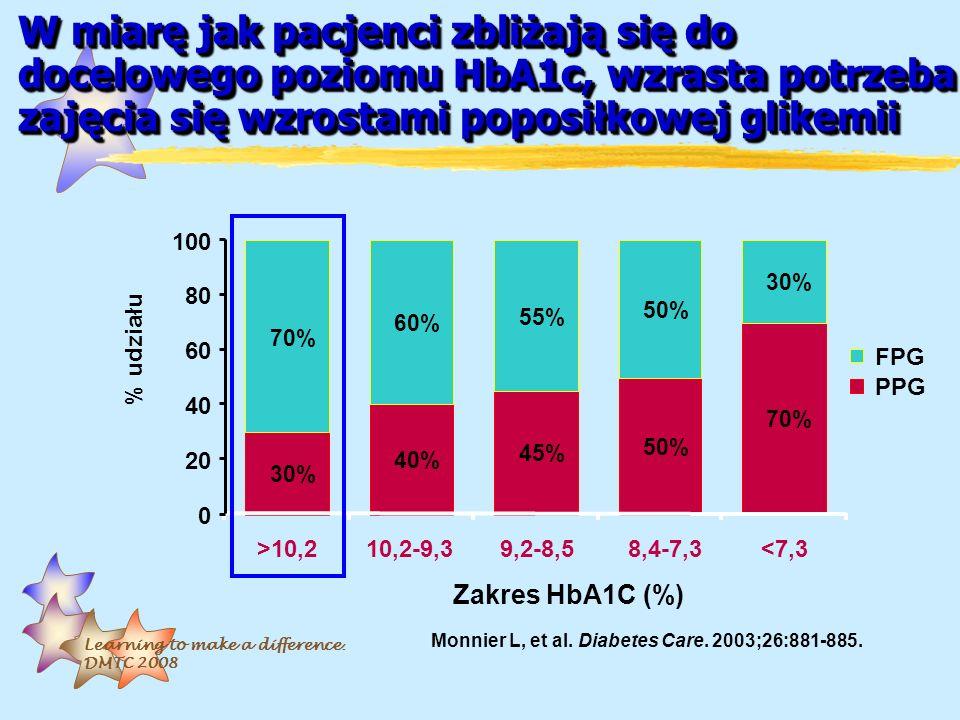Learning to make a difference. DMTC 2008 W miarę jak pacjenci zbliżają się do docelowego poziomu HbA1c, wzrasta potrzeba zajęcia się wzrostami poposił