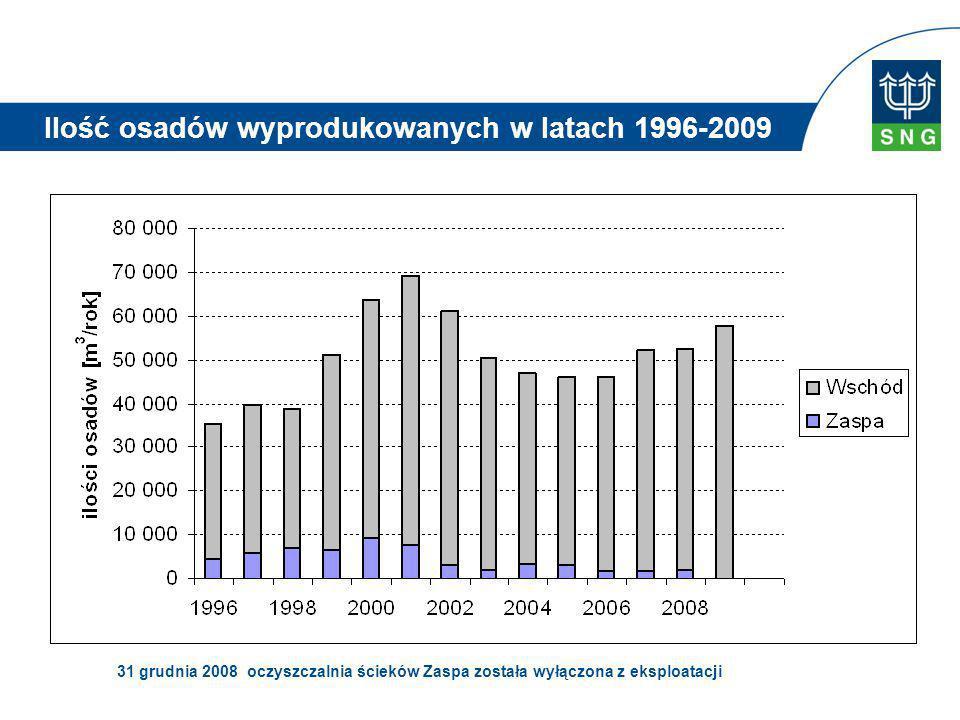 Ilość osadów wyprodukowanych w latach 1996-2009 31 grudnia 2008 oczyszczalnia ścieków Zaspa została wyłączona z eksploatacji