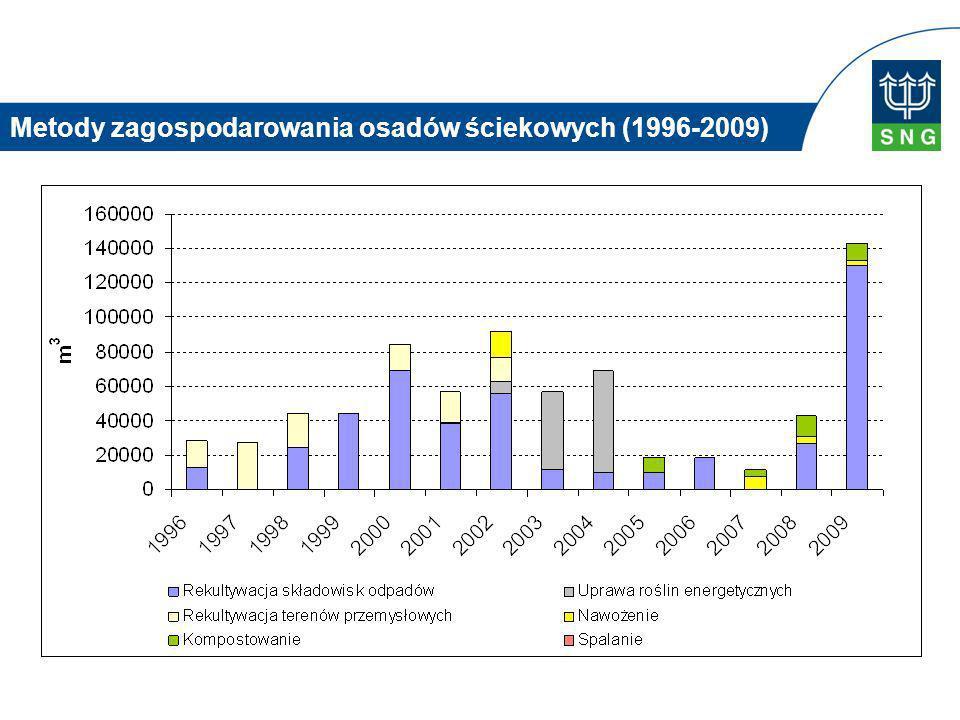 Metody zagospodarowania osadów ściekowych (1996-2009)