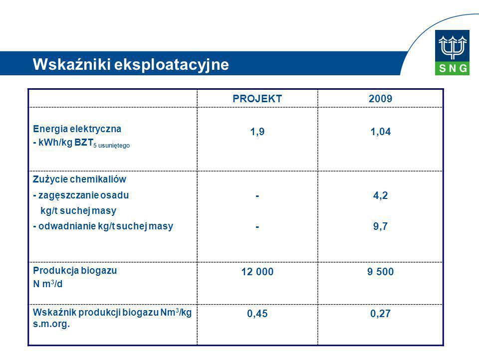 PROJEKT2009 Energia elektryczna - kWh/kg BZT 5 usuniętego 1,91,04 Zużycie chemikaliów - zagęszczanie osadu kg/t suchej masy - odwadnianie kg/t suchej