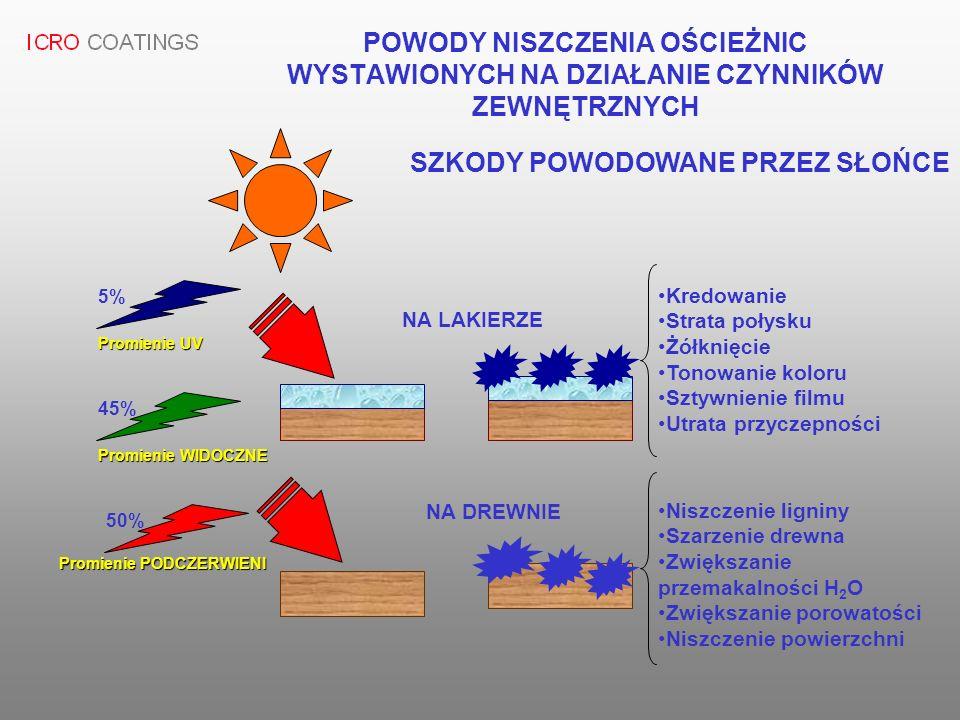 SZKODY POWODOWANE PRZEZ SŁOŃCE Promienie UV Promienie WIDOCZNE Promienie PODCZERWIENI 5% 45% 50% NA LAKIERZE NA DREWNIE Kredowanie Strata połysku Żółk