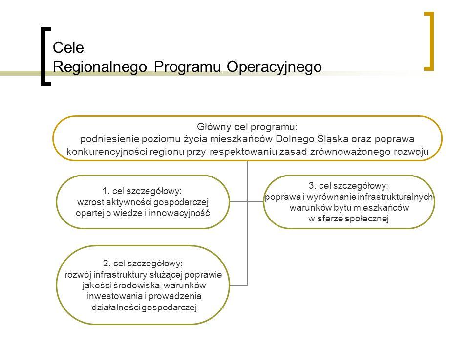 Cele Regionalnego Programu Operacyjnego Główny cel programu: podniesienie poziomu życia mieszkańców Dolnego Śląska oraz poprawa konkurencyjności regionu przy respektowaniu zasad zrównoważonego rozwoju 1.
