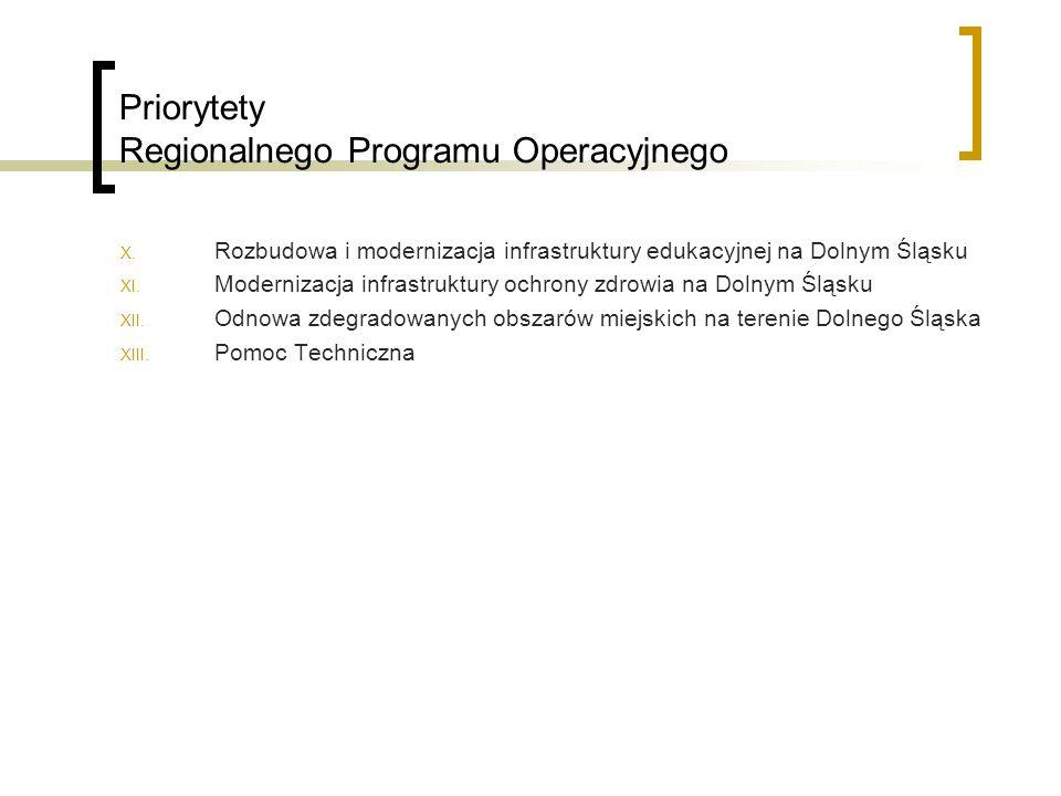 Priorytety Regionalnego Programu Operacyjnego X.