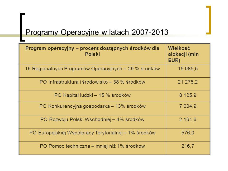 Programy Operacyjne w latach 2007-2013 Program operacyjny – procent dostępnych środków dla Polski Wielkość alokacji (mln EUR) 16 Regionalnych Programów Operacyjnych – 29 % środków15 985,5 PO Infrastruktura i środowisko – 38 % środków21 275,2 PO Kapitał ludzki – 15 % środków8 125,9 PO Konkurencyjna gospodarka – 13% środków7 004,9 PO Rozwoju Polski Wschodniej – 4% środków2 161,6 PO Europejskiej Współpracy Terytorialnej – 1% środków576,0 PO Pomoc techniczna – mniej niż 1% środków216,7