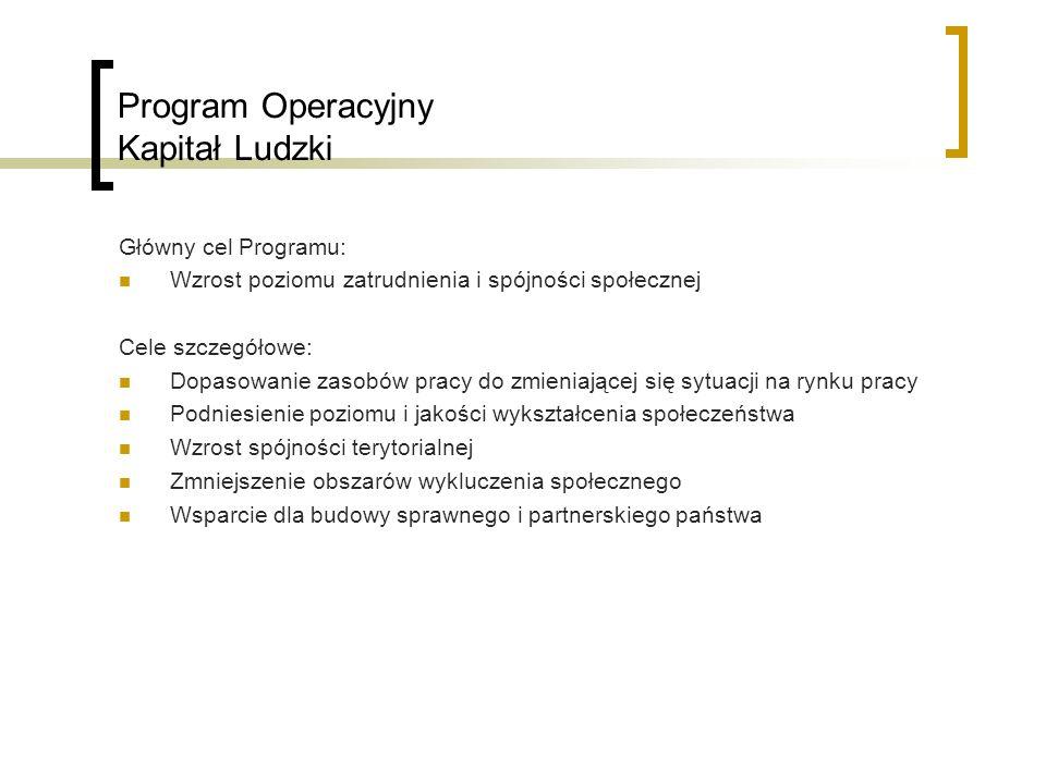 Program Operacyjny Kapitał Ludzki Priorytety realizowane w ramach Programu: I.