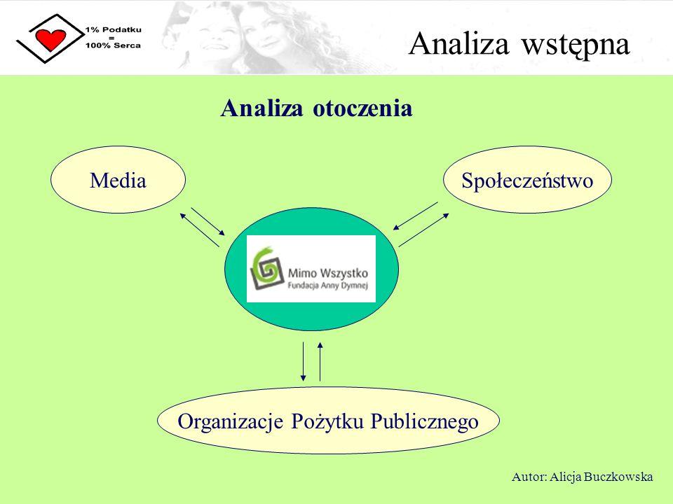 Strategia Sformułowanie strategii Zachęcenie podatników do przekazywania 1% podatku na Fundację Anny Dymnej Mimo Wszystko oraz budowa pozytywnego wizerunku Fundacji jako organizacji godnej zaufania i skutecznej poprzez spójną kampanię informacyjną i wizerunkową Autor: Alicja Buczkowska