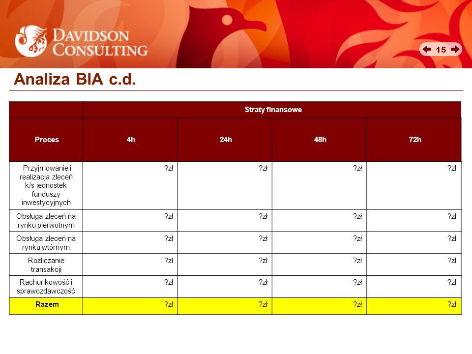 15 Analiza BIA c.d. Straty finansowe Proces4h24h48h72h Przyjmowanie i realizacja zleceń k/s jednostek funduszy inwestycyjnych ?zł Obsługa zleceń na ry