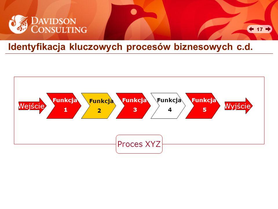 17 Identyfikacja kluczowych procesów biznesowych c.d. Wejście Funkcja 2 Funkcja 1 Funkcja 3 Funkcja 4 Funkcja 5 Wyjście Proces XYZ