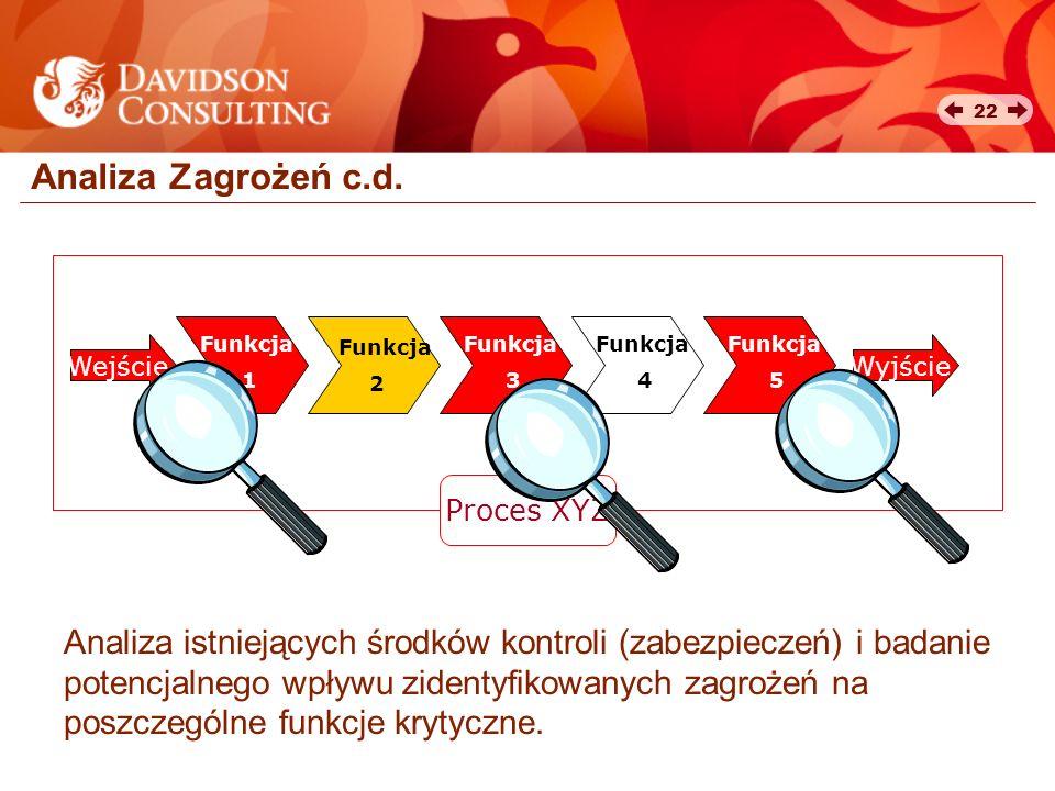 22 Analiza Zagrożeń c.d. Wejście Funkcja 2 Funkcja 1 Funkcja 3 Funkcja 4 Funkcja 5 Wyjście Proces XYZ Analiza istniejących środków kontroli (zabezpiec
