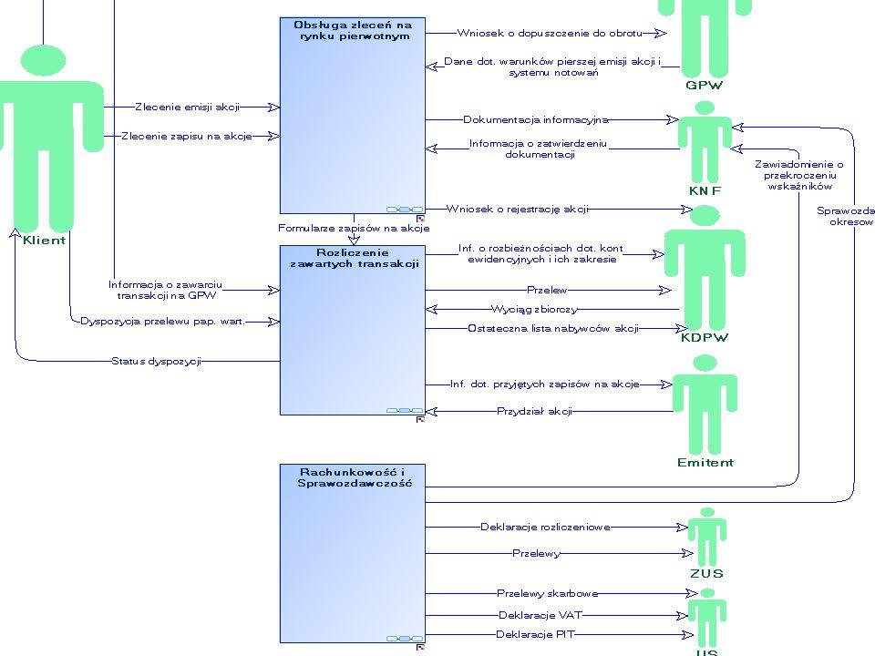 Mapy procesów – diagram kontekstowy