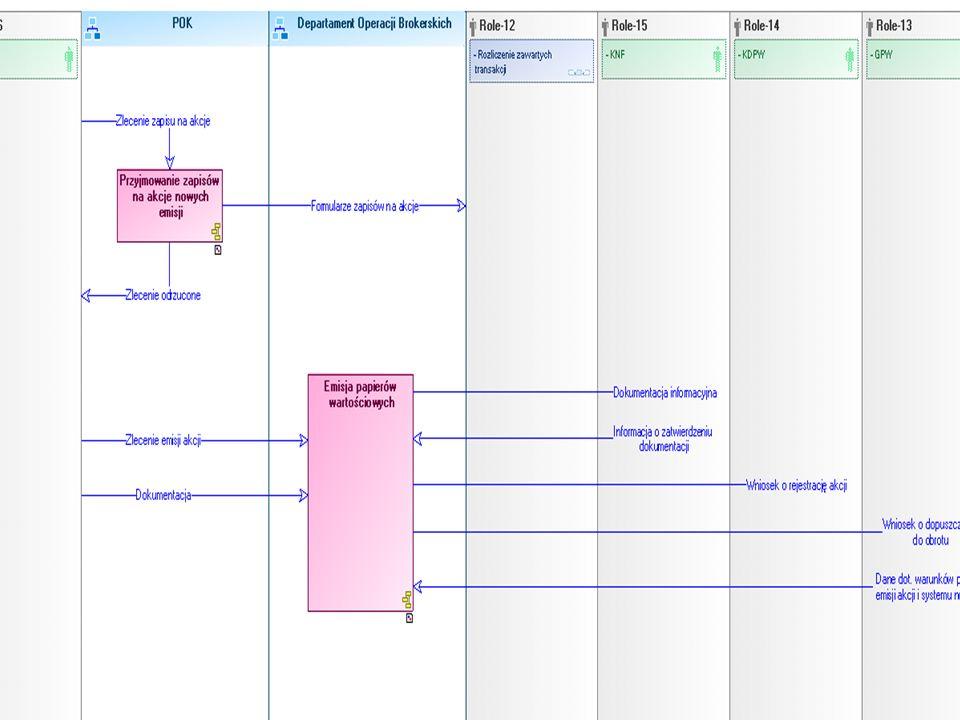 6 Mapy procesów – diagram realizacji procesu