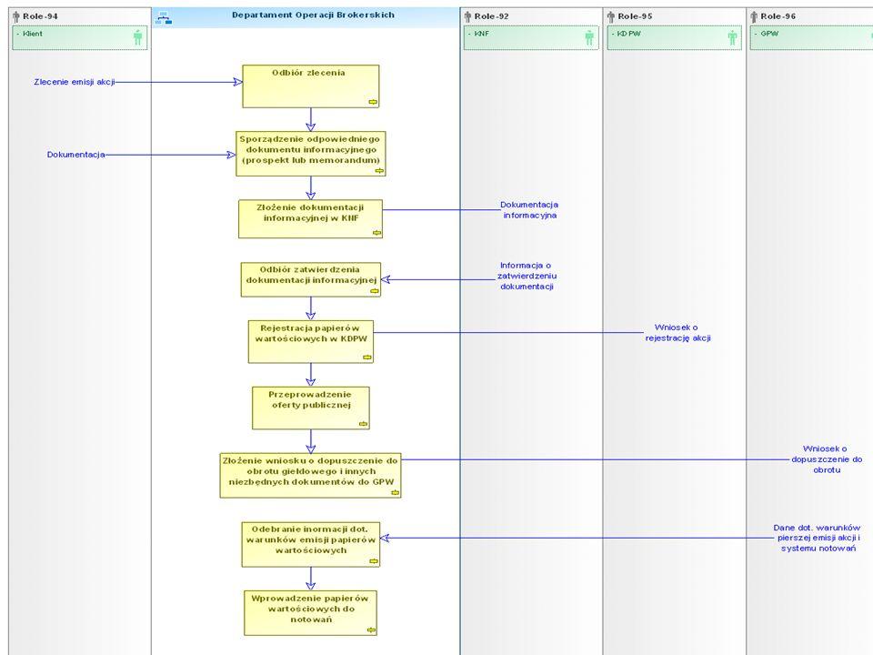 7 Mapy procesów – diagram realizacji procedury