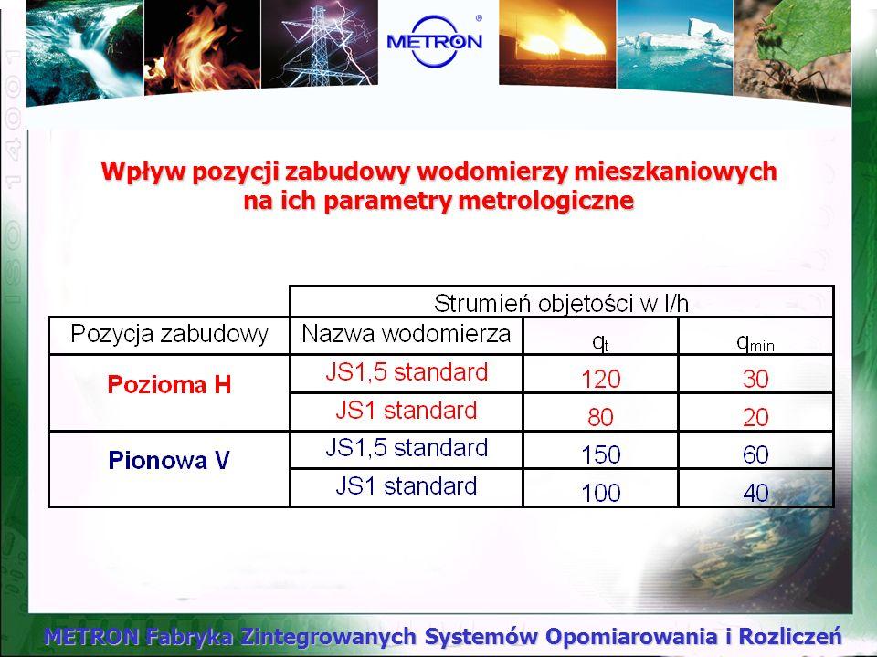 METRON Fabryka Zintegrowanych Systemów Opomiarowania i Rozliczeń Wpływ pozycji zabudowy wodomierzy mieszkaniowych na ich parametry metrologiczne