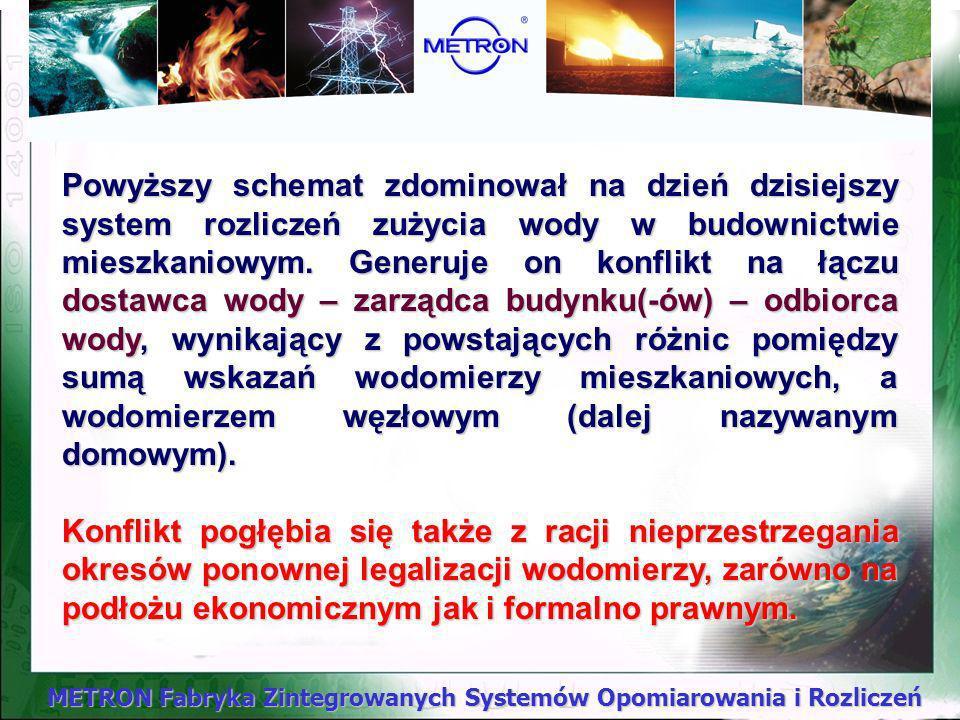 METRON Fabryka Zintegrowanych Systemów Opomiarowania i Rozliczeń Granicę podziału majątkowego i granicę podziału obowiązków w zakresie eksploatacji in