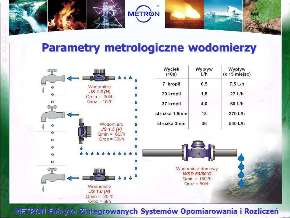 METRON Fabryka Zintegrowanych Systemów Opomiarowania i Rozliczeń Geneza ujemnych bilansów Różnica między sumą wskazań wodomierzy zamontowanych w lokal