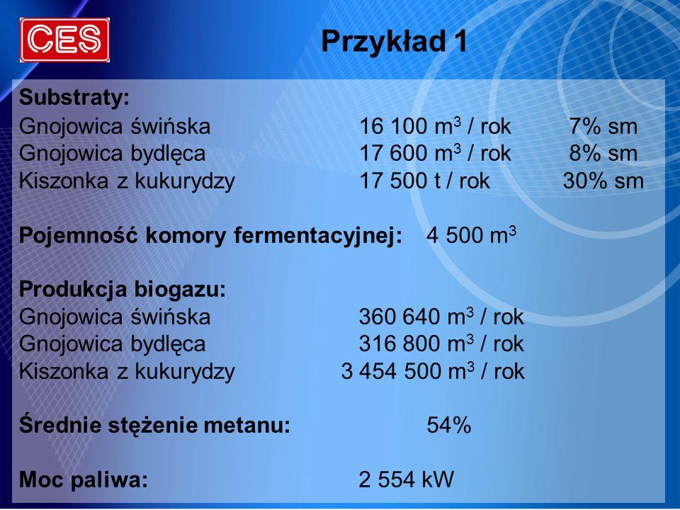 Przykład 1 Substraty: Gnojowica świńska16 100 m 3 / rok 7% sm Gnojowica bydlęca17 600 m 3 / rok 8% sm Kiszonka z kukurydzy17 500 t / rok30% sm Pojemno