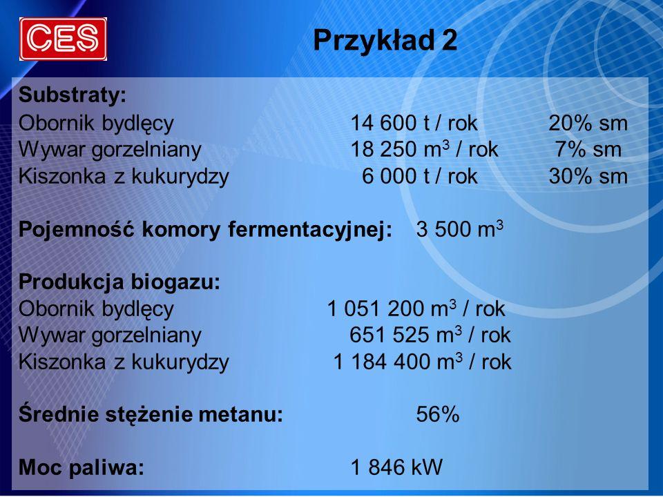 Przykład 2 Substraty: Obornik bydlęcy14 600 t / rok20% sm Wywar gorzelniany18 250 m 3 / rok 7% sm Kiszonka z kukurydzy 6 000 t / rok30% sm Pojemność k