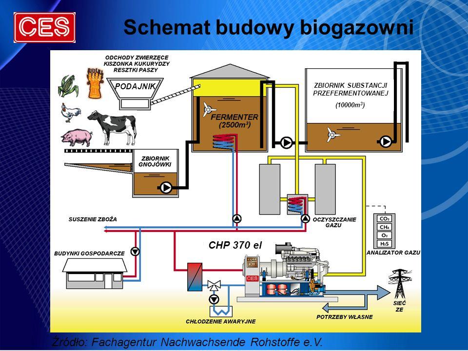 Schemat budowy biogazowni CHP 370 el PODAJNIK ZBIORNIK SUBSTANCJI PRZEFERMENTOWANEJ (10000m 3 ) Źródło: Fachagentur Nachwachsende Rohstoffe e.V.