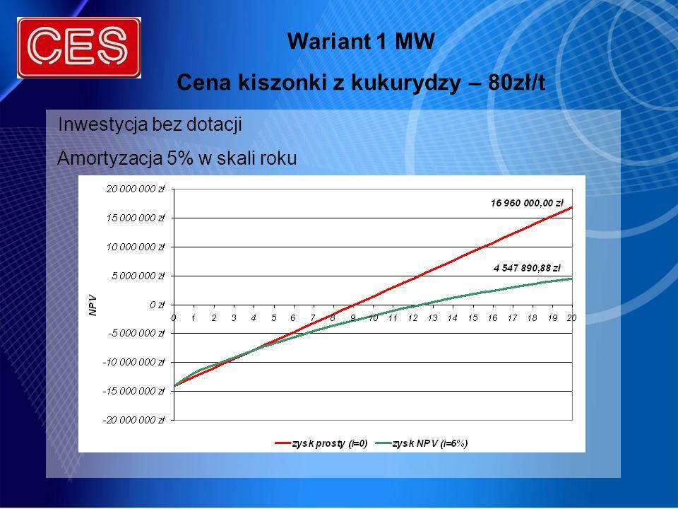 Wariant 1 MW Cena kiszonki z kukurydzy – 80zł/t Inwestycja bez dotacji Amortyzacja 5% w skali roku