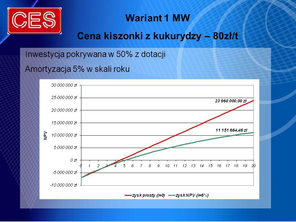 Wariant 1 MW Cena kiszonki z kukurydzy – 80zł/t Inwestycja pokrywana w 50% z dotacji Amortyzacja 5% w skali roku