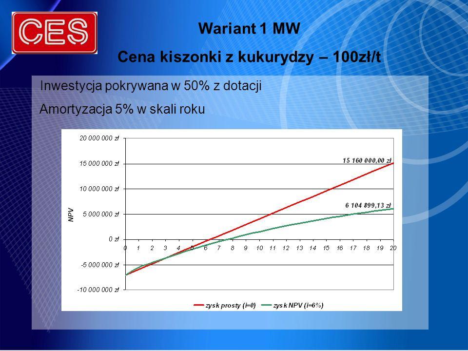 Wariant 1 MW Cena kiszonki z kukurydzy – 100zł/t Inwestycja pokrywana w 50% z dotacji Amortyzacja 5% w skali roku