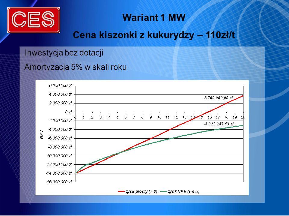 Wariant 1 MW Cena kiszonki z kukurydzy – 110zł/t Inwestycja bez dotacji Amortyzacja 5% w skali roku