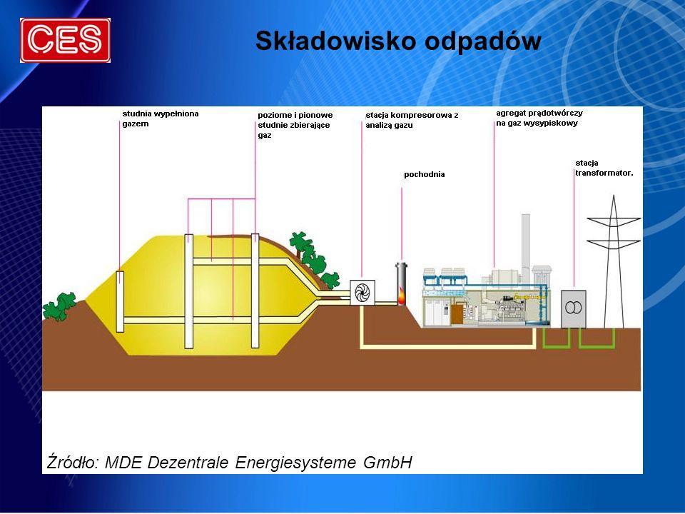 Składowisko odpadów Źródło: MDE Dezentrale Energiesysteme GmbH