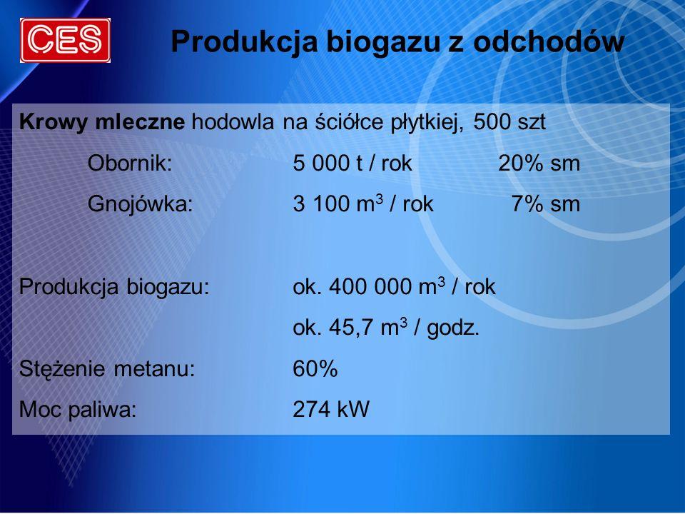 Produkcja biogazu z odchodów Krowy mleczne hodowla na ściółce płytkiej, 500 szt Obornik:5 000 t / rok20% sm Gnojówka:3 100 m 3 / rok 7% sm Produkcja b
