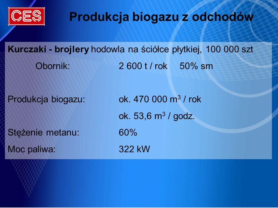 Produkcja biogazu z odchodów Kurczaki - brojlery hodowla na ściółce płytkiej, 100 000 szt Obornik:2 600 t / rok 50% sm Produkcja biogazu:ok. 470 000 m