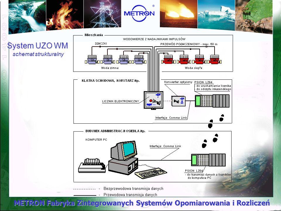 METRON Fabryka Zintegrowanych Systemów Opomiarowania i Rozliczeń System UZO WM schemat strukturalny