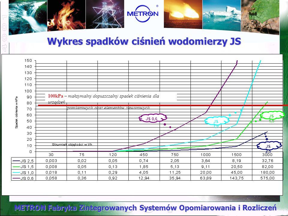 METRON Fabryka Zintegrowanych Systemów Opomiarowania i Rozliczeń Wykres spadków ciśnień wodomierzy JS 100kPa – maksymalny dopuszczalny spadek ciśnieni